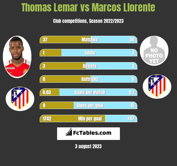 Thomas Lemar vs Marcos Llorente infographic