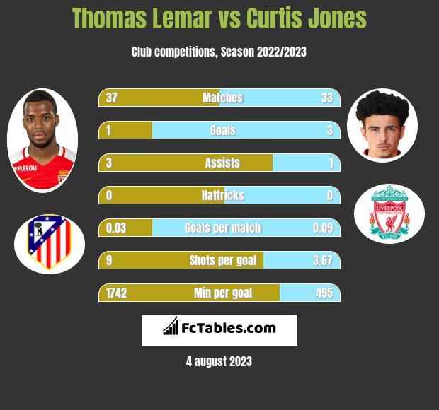 Thomas Lemar vs Curtis Jones infographic