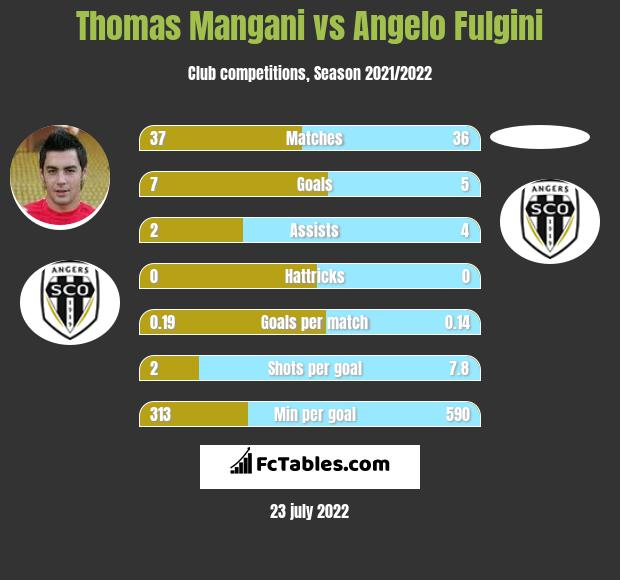 Thomas Mangani vs Angelo Fulgini infographic