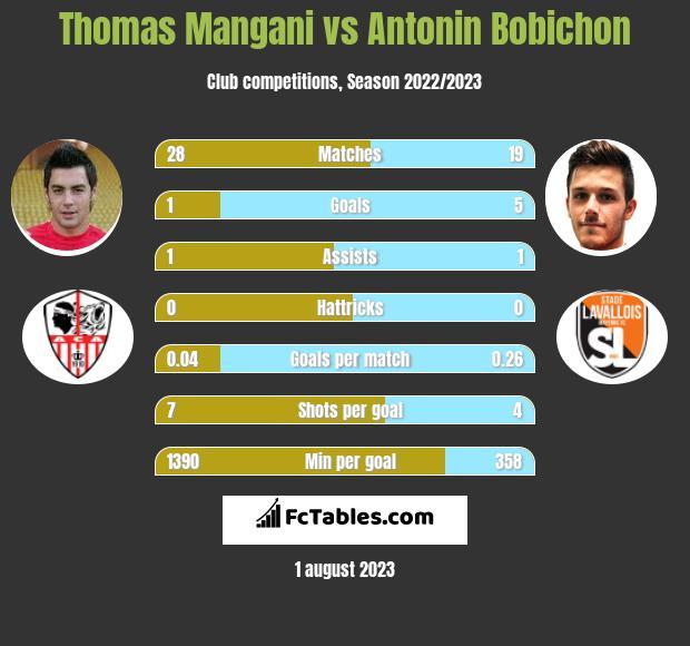 Thomas Mangani vs Antonin Bobichon infographic