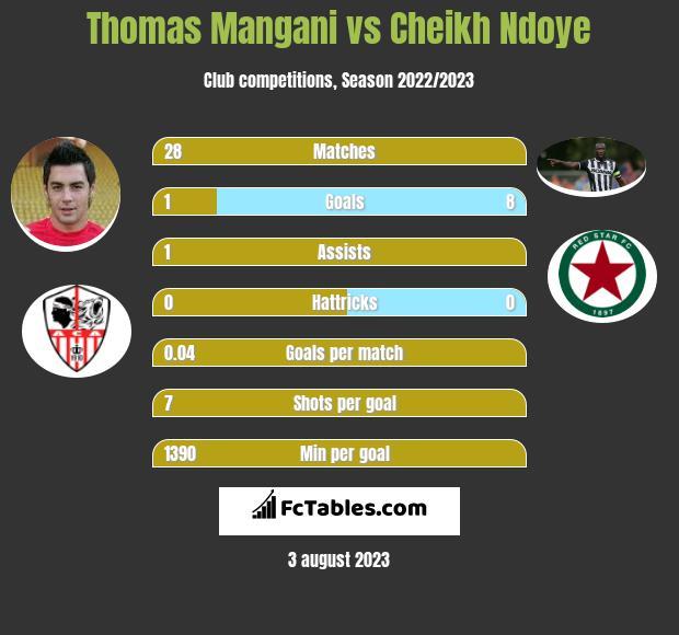 Thomas Mangani vs Cheikh Ndoye infographic