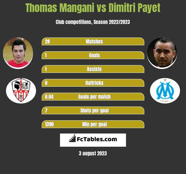 Thomas Mangani vs Dimitri Payet infographic