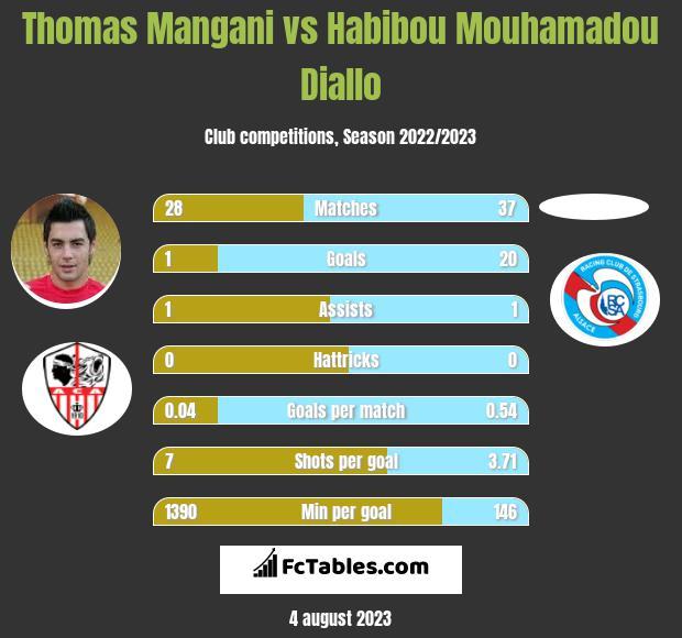 Thomas Mangani vs Habibou Mouhamadou Diallo infographic