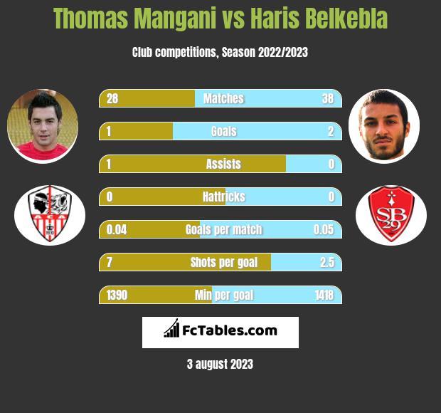 Thomas Mangani vs Haris Belkebla infographic