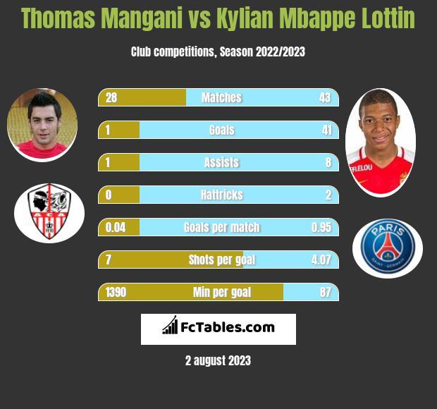 Thomas Mangani vs Kylian Mbappe Lottin h2h player stats