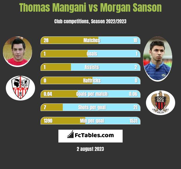 Thomas Mangani vs Morgan Sanson infographic