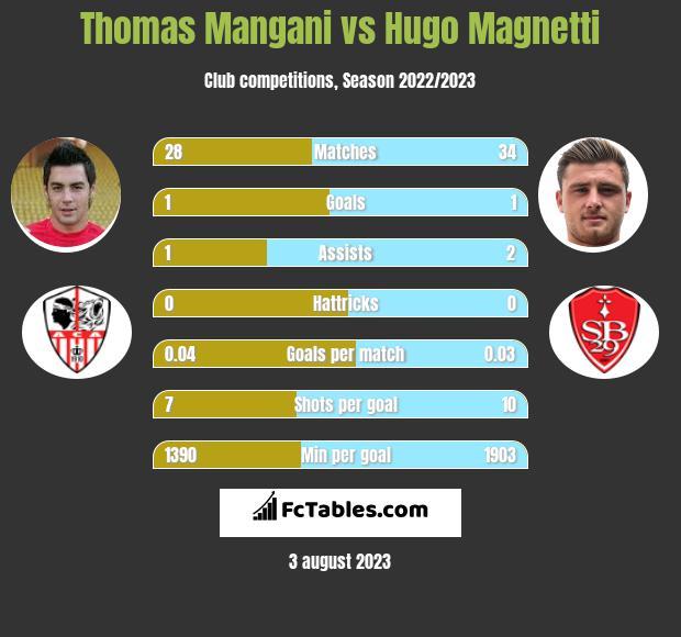 Thomas Mangani vs Hugo Magnetti infographic