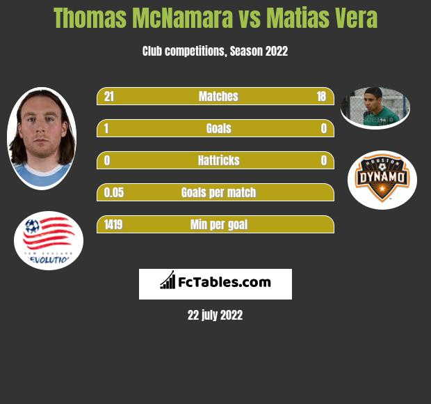 Thomas McNamara vs Matias Vera infographic