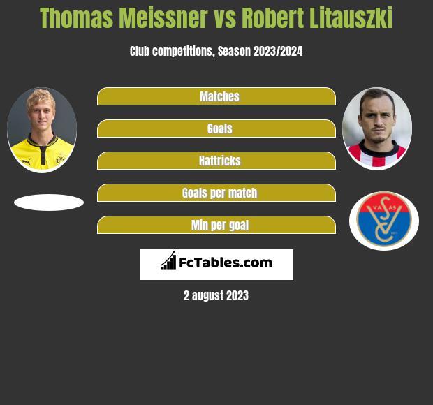Thomas Meissner vs Robert Litauszki infographic