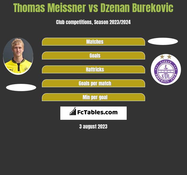 Thomas Meissner vs Dzenan Burekovic infographic