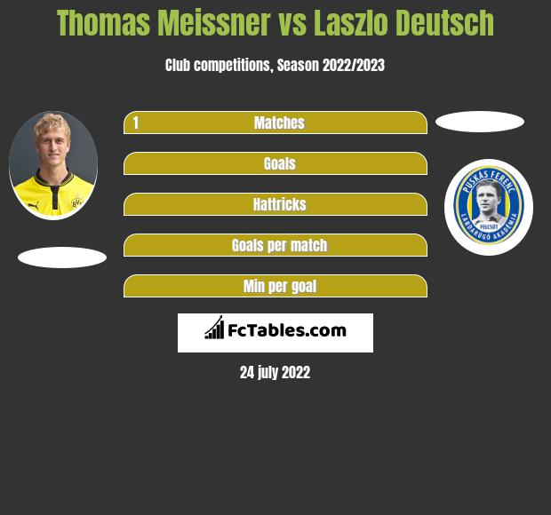 Thomas Meissner vs Laszlo Deutsch infographic