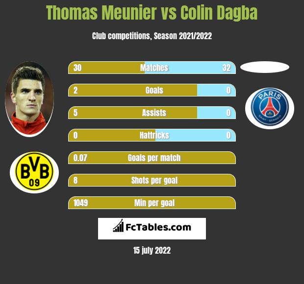 Thomas Meunier vs Colin Dagba infographic