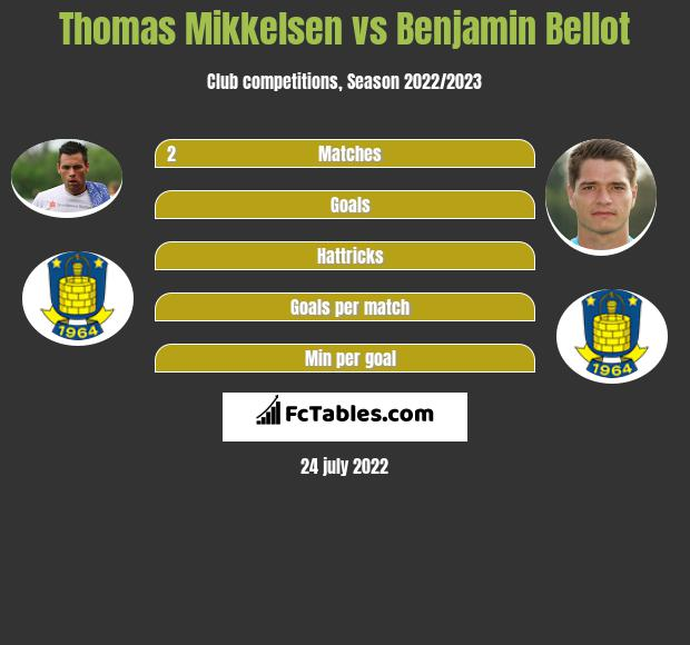 Thomas Mikkelsen infographic statistics for Broendby IF
