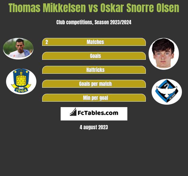 Thomas Mikkelsen vs Oskar Snorre Olsen infographic