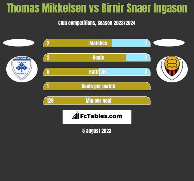 Thomas Mikkelsen vs Birnir Snaer Ingason h2h player stats