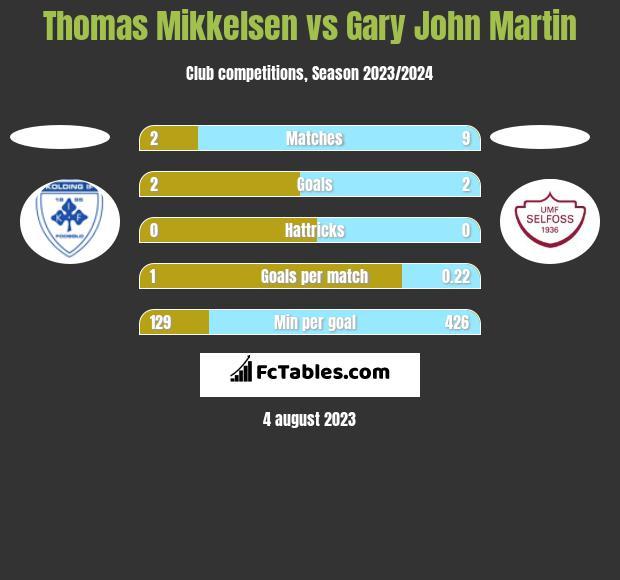 Thomas Mikkelsen vs Gary John Martin h2h player stats