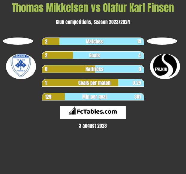 Thomas Mikkelsen vs Olafur Karl Finsen h2h player stats