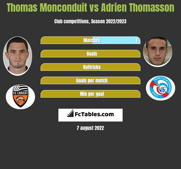 Thomas Monconduit vs Adrien Thomasson infographic