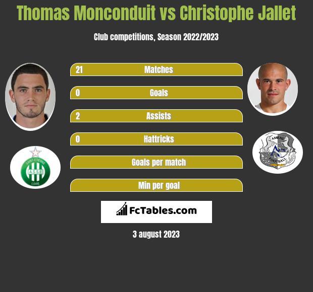 Thomas Monconduit vs Christophe Jallet infographic