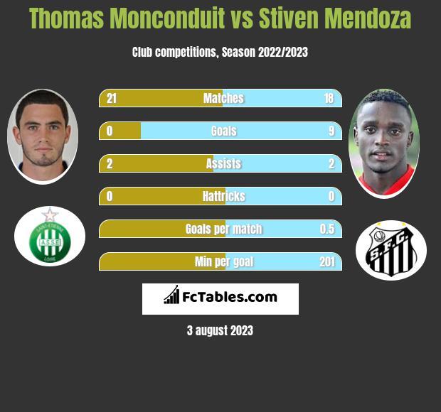 Thomas Monconduit vs Stiven Mendoza infographic