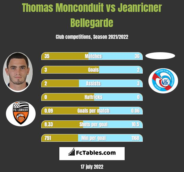 Thomas Monconduit vs Jeanricner Bellegarde infographic