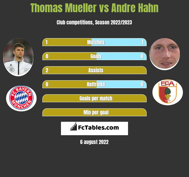 Thomas Mueller vs Andre Hahn infographic