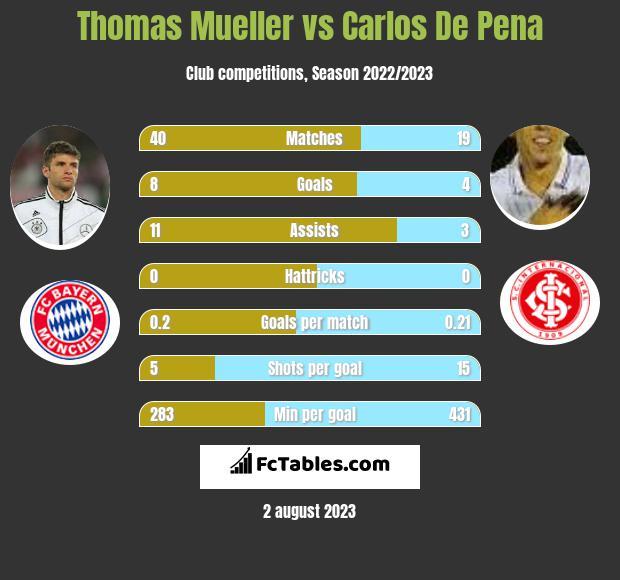 Thomas Mueller vs Carlos De Pena infographic