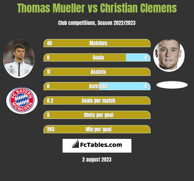 Thomas Mueller vs Christian Clemens infographic