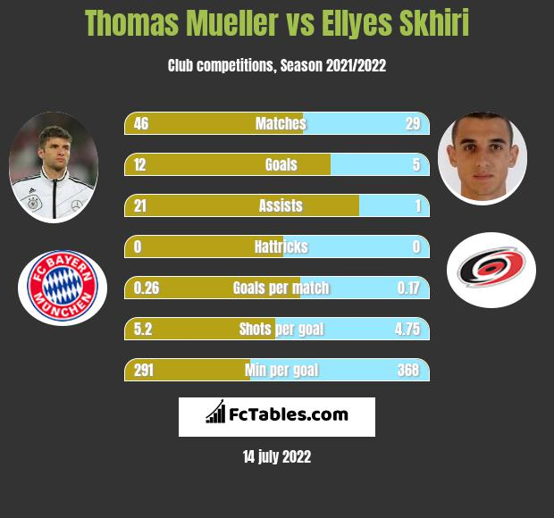 Thomas Mueller vs Ellyes Skhiri infographic