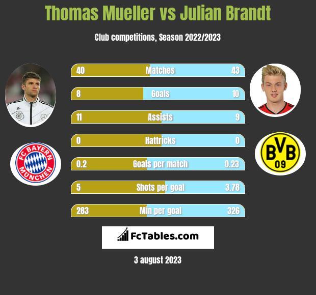 Thomas Mueller vs Julian Brandt infographic