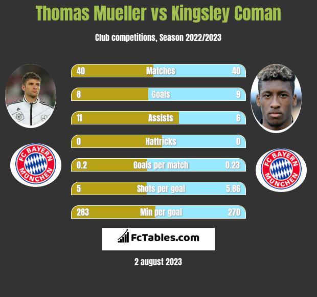 Thomas Mueller vs Kingsley Coman infographic