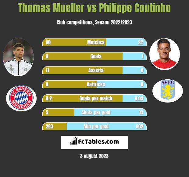 Thomas Mueller vs Philippe Coutinho infographic