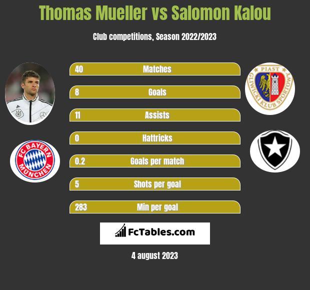 Thomas Mueller vs Salomon Kalou