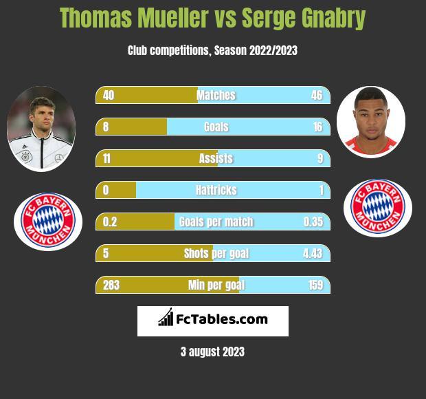 Thomas Mueller vs Serge Gnabry infographic
