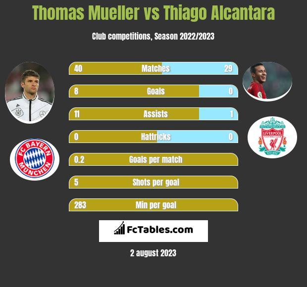 Thomas Mueller vs Thiago Alcantara infographic