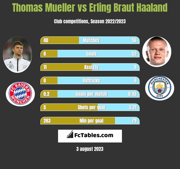 Thomas Mueller vs Erling Braut Haaland infographic