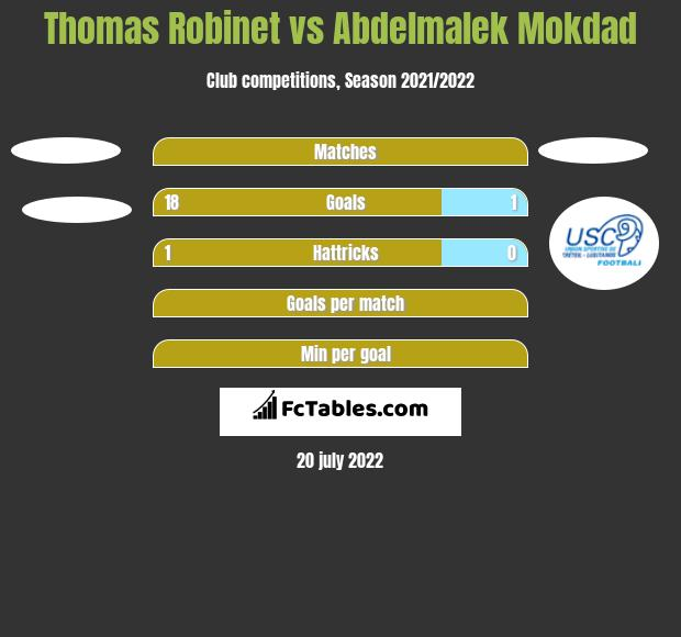 Thomas Robinet vs Abdelmalek Mokdad h2h player stats