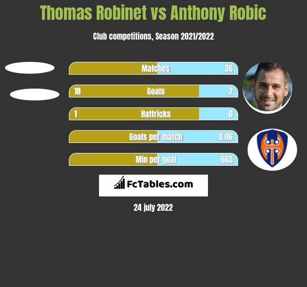 Thomas Robinet vs Anthony Robic h2h player stats