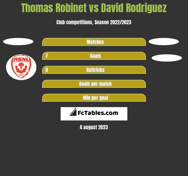 Thomas Robinet vs David Rodriguez h2h player stats