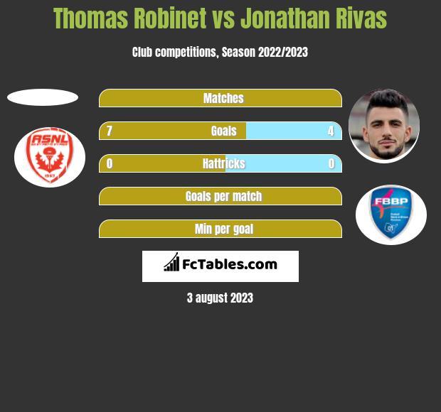 Thomas Robinet vs Jonathan Rivas h2h player stats