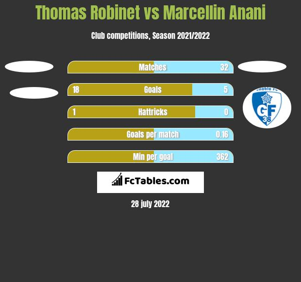 Thomas Robinet vs Marcellin Anani h2h player stats