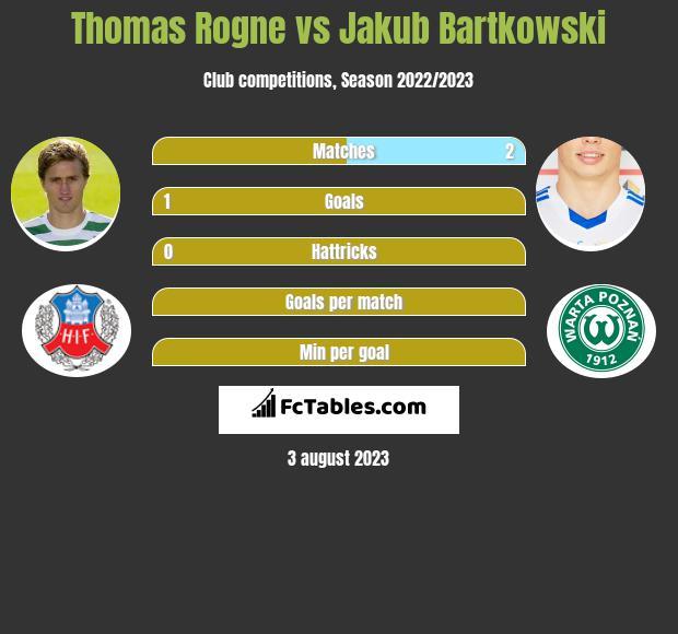 Thomas Rogne vs Jakub Bartkowski infographic