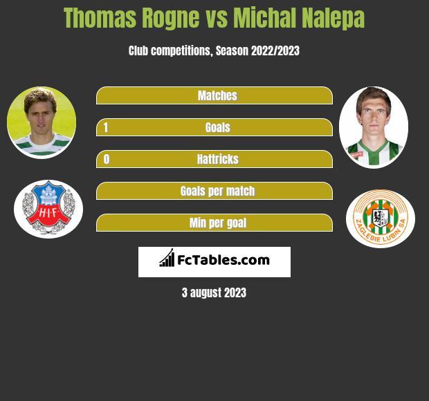 Thomas Rogne vs Michał Nalepa infographic