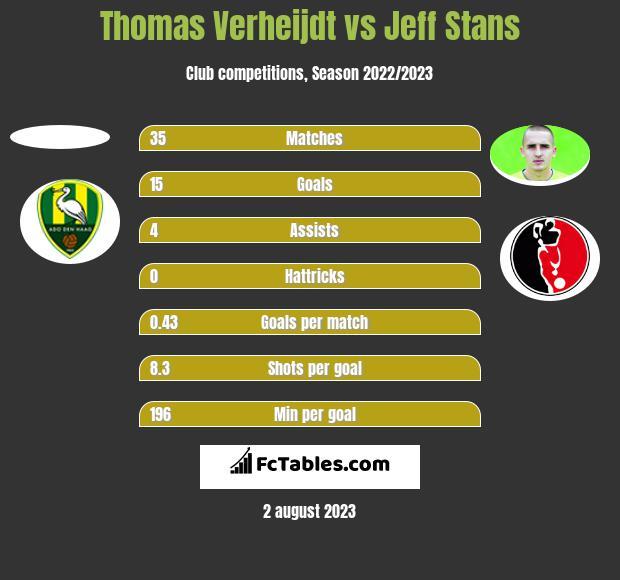 Thomas Verheijdt vs Jeff Stans h2h player stats