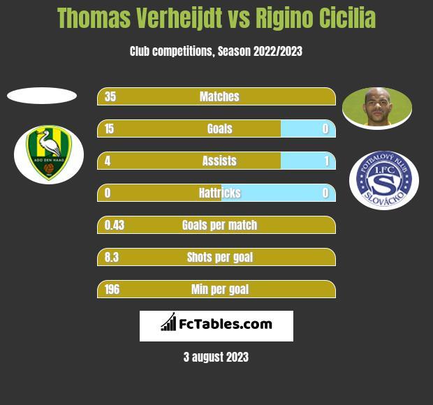 Thomas Verheijdt vs Rigino Cicilia h2h player stats