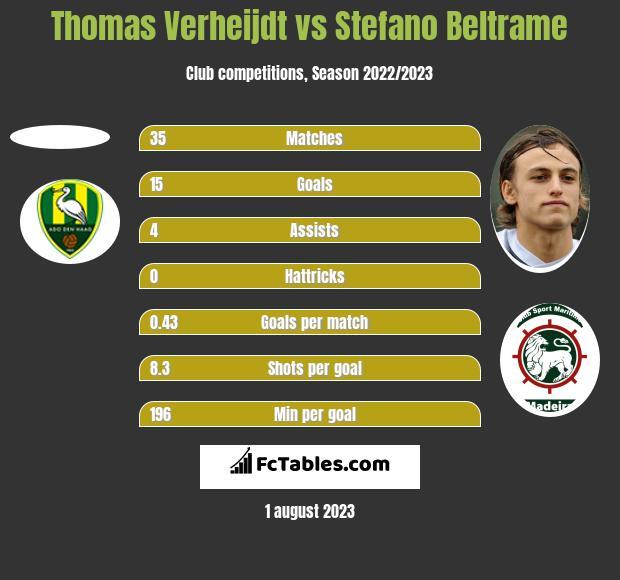 Thomas Verheijdt vs Stefano Beltrame h2h player stats