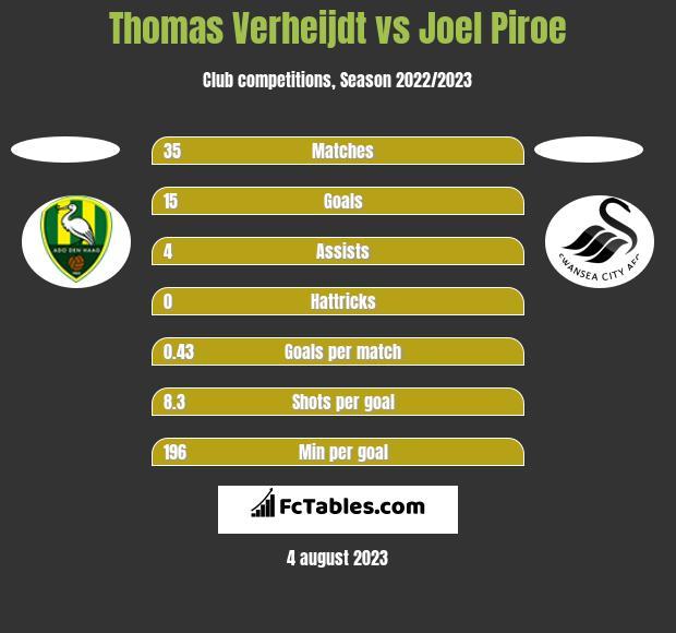 Thomas Verheijdt vs Joel Piroe h2h player stats