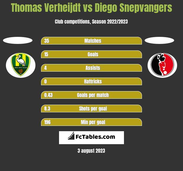 Thomas Verheijdt vs Diego Snepvangers h2h player stats