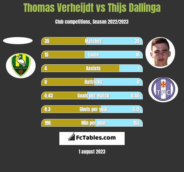Thomas Verheijdt vs Thijs Dallinga h2h player stats