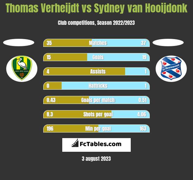 Thomas Verheijdt vs Sydney van Hooijdonk h2h player stats